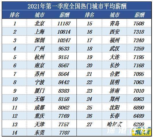 一季度北京平均月薪11187元 工资附详情表!