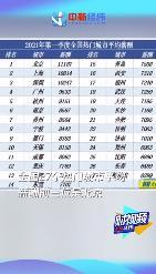 一季度北京平均月薪达11187元 深圳位列第三名!