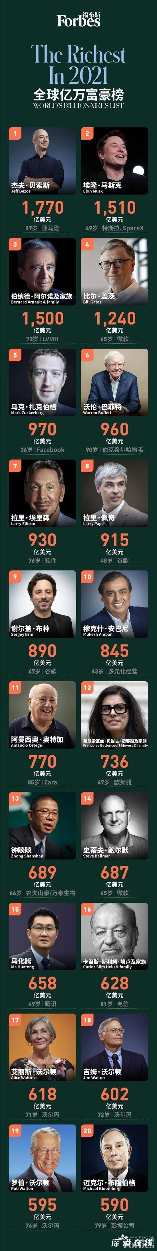 2021福布斯全球亿万富豪榜 前20都有谁?